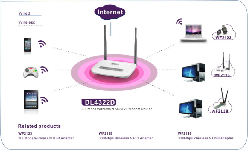 ADSL wi fi router